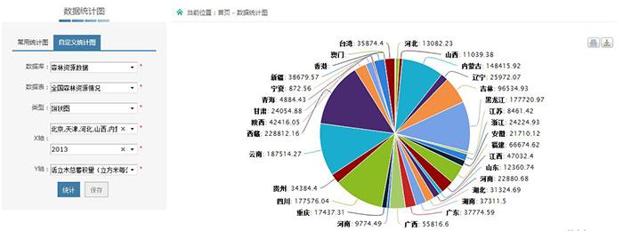 中国林业数据开放共享平台数据统计图-林业信息化建设专题 国家林业