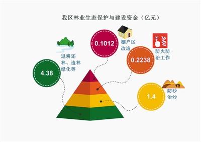 西藏自治区林业工作综述